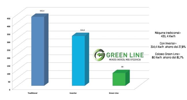 Muestra del ahorro obtenido en 5 días con el Sistema Green Linea