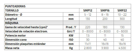 Características Técnicas de las Punteadoras del Grupo Sacma